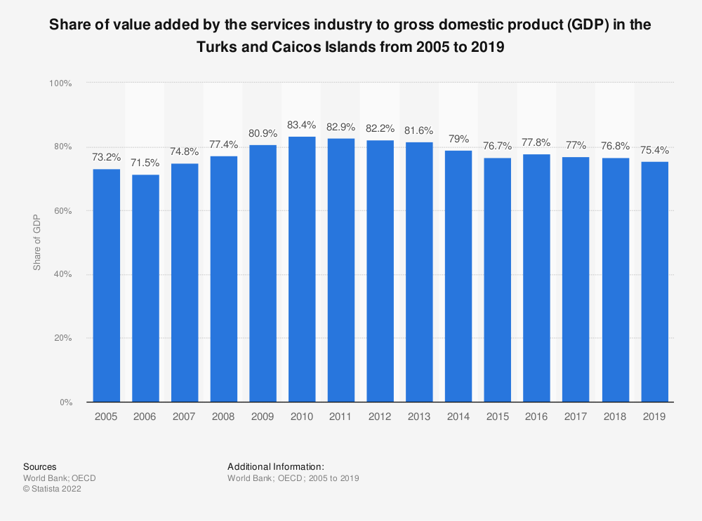 Statistic: Share of value added by the services industry to gross domestic product (GDP) in the Turks and Caicos Islands from 2005 to 2019 | Statista