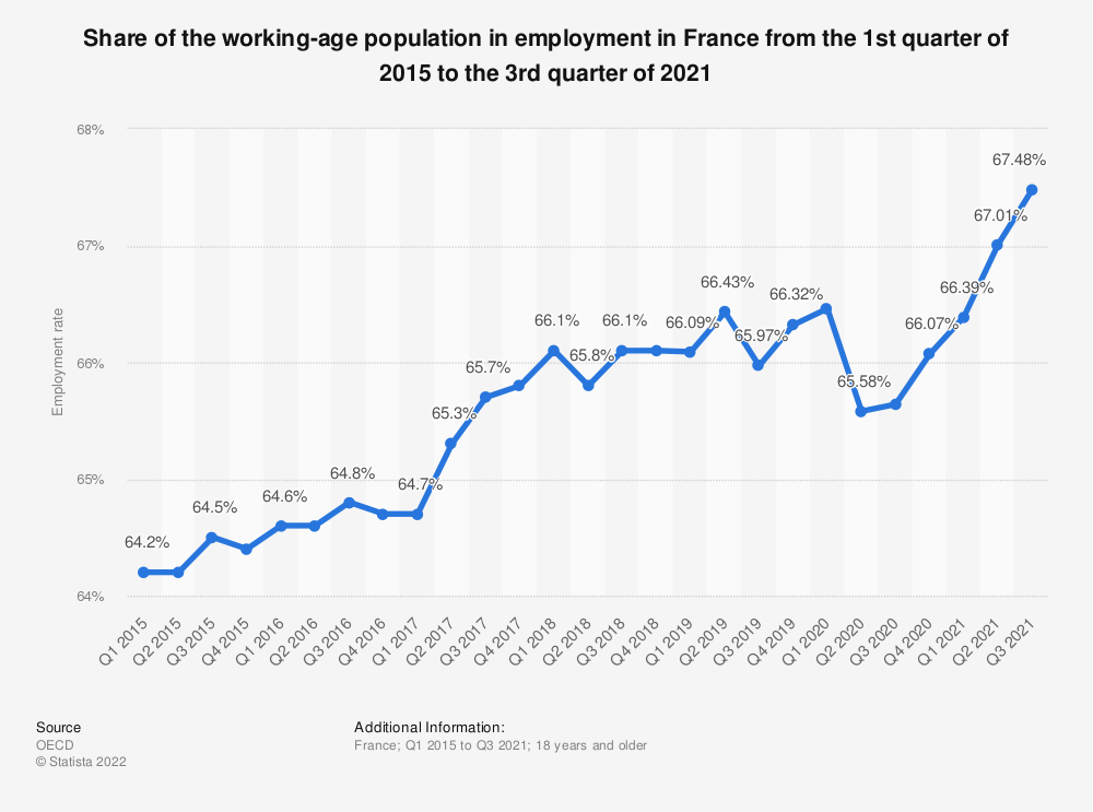 Statistic: Share of the working-age population in employment in France from the 1st quarter of 2015 to the 2nd quarter of 2019 | Statista