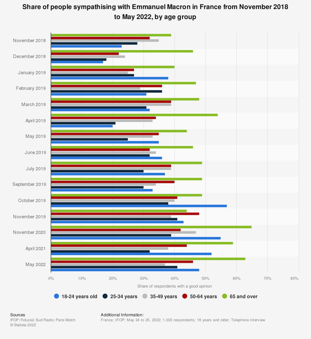 Statistic: Share of people sympathising with Emmanuel Macron in France from November 2018 to November 2019, by age group | Statista