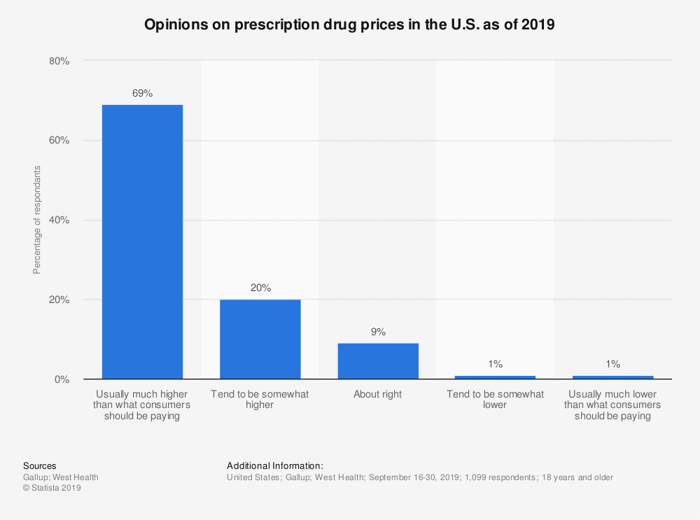 Statistic: Opinions on prescription drug prices in the U.S. as of 2019 | Statista