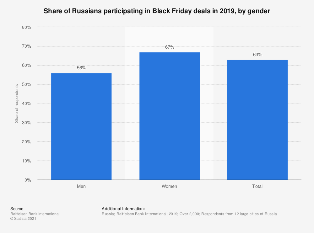 Statistic: Share of Russians participating in Black Friday deals in 2019, by gender | Statista