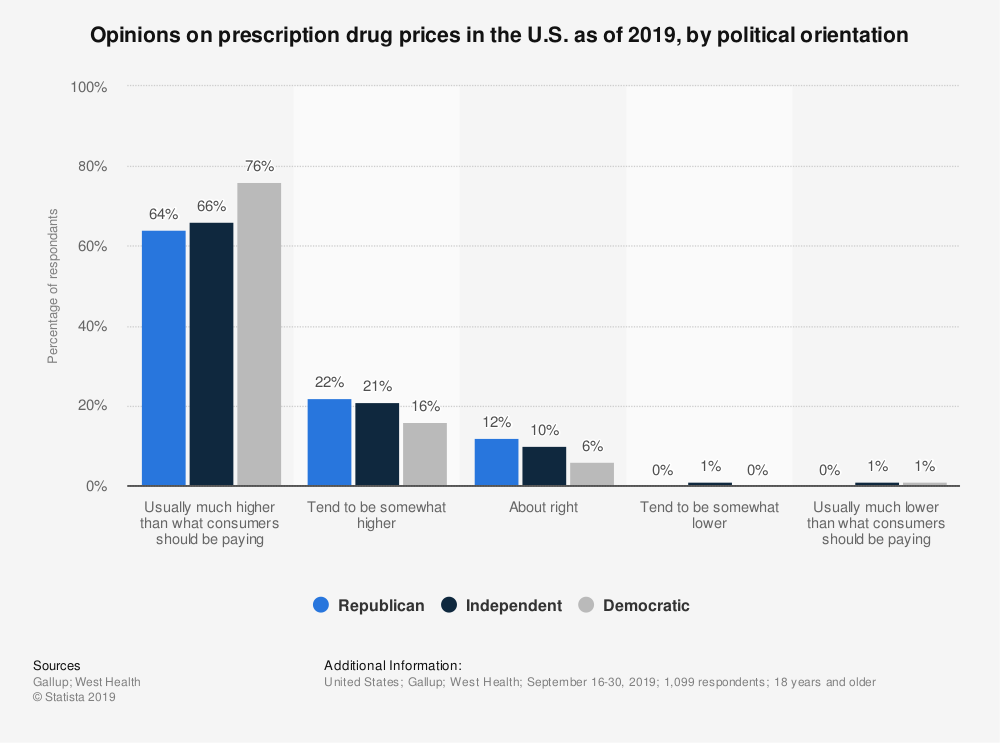 Statistic: Opinions on prescription drug prices in the U.S. as of 2019, by political orientation | Statista