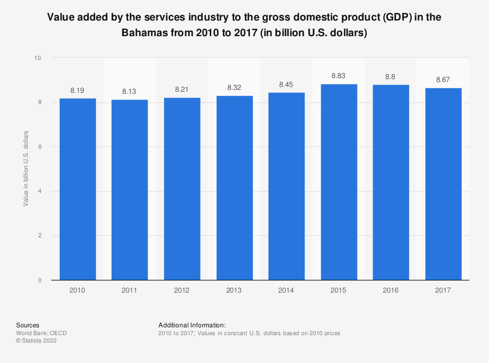 Statistic: Value added by the services industry to the gross domestic product (GDP) in the Bahamas from 2010 to 2017 (in billion U.S. dollars) | Statista