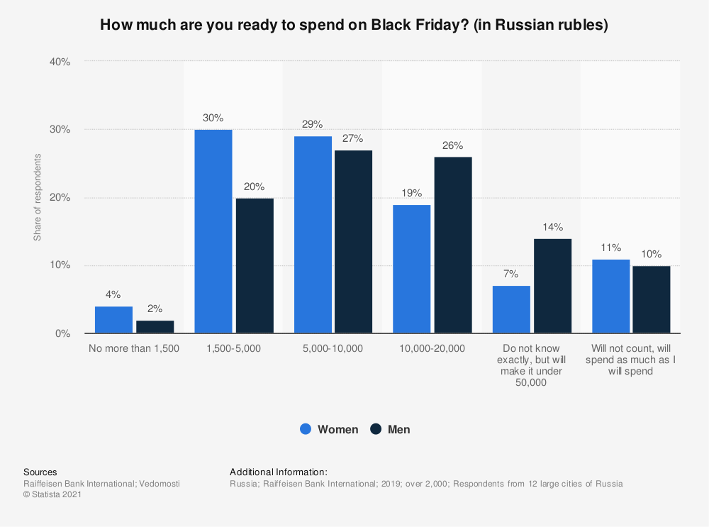Statistic: How much are you ready to spend on Black Friday? (in Russian rubles) | Statista