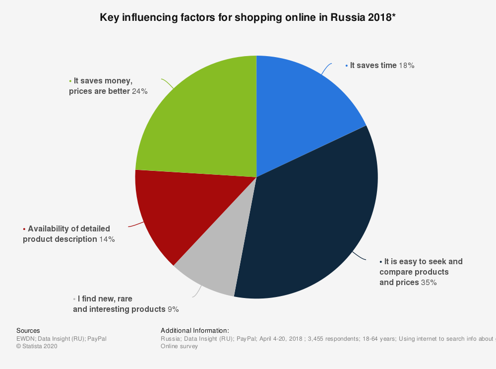 Statistic: Key influencing factors for shopping online in Russia 2018* | Statista