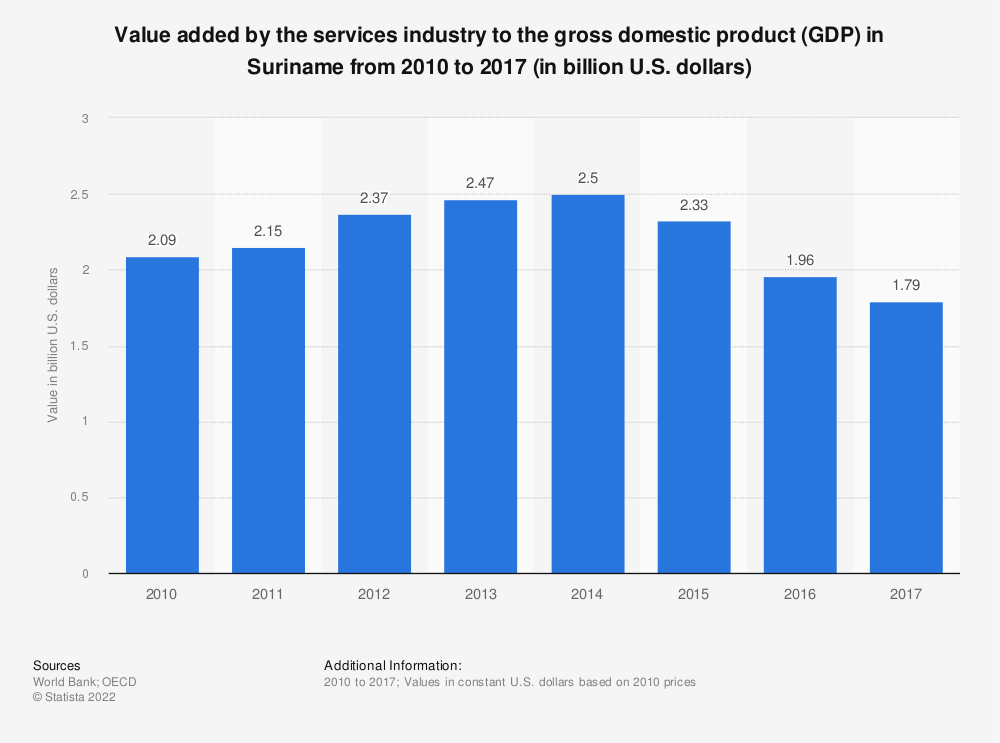 Statistic: Value added by the services industry to the gross domestic product (GDP) in Suriname from 2010 to 2017 (in billion U.S. dollars) | Statista