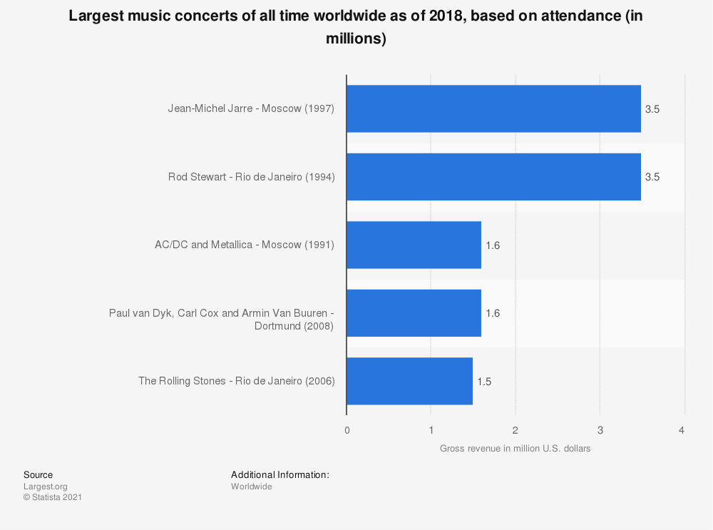 Statistic: Largest music concerts of all time worldwide as of 2018, based on attendance (in millions) | Statista