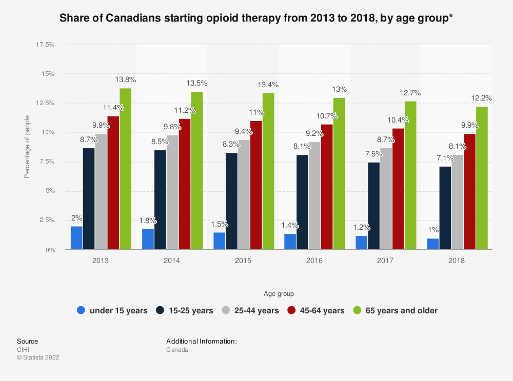 Statistic: Share of Canadians starting opioid therapy from 2013 to 2018, by age group* | Statista