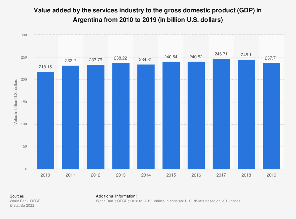 Statistic: Value added by the services industry to the gross domestic product (GDP) in Argentina from 2010 to 2019 (in billion U.S. dollars) | Statista