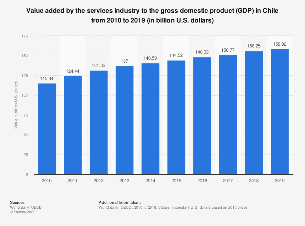 Statistic: Value added by the services industry to the gross domestic product (GDP) in Chile from 2010 to 2018 (in billion U.S. dollars) | Statista