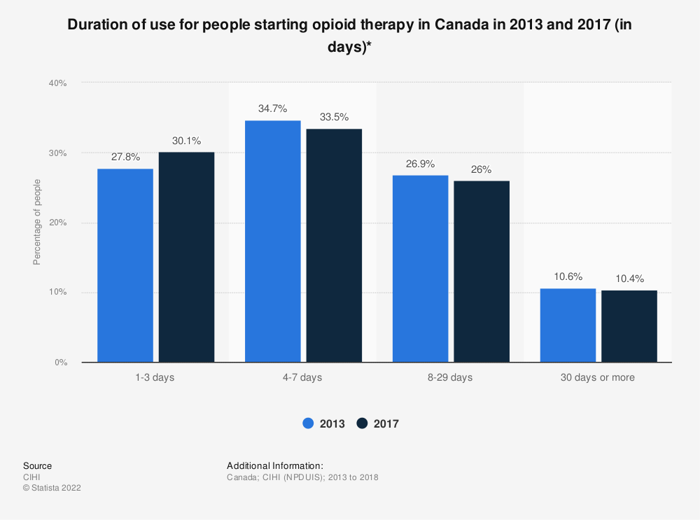 Statistic: Duration of use for people starting opioid therapy in Canada in 2013 and 2017 (in days)* | Statista