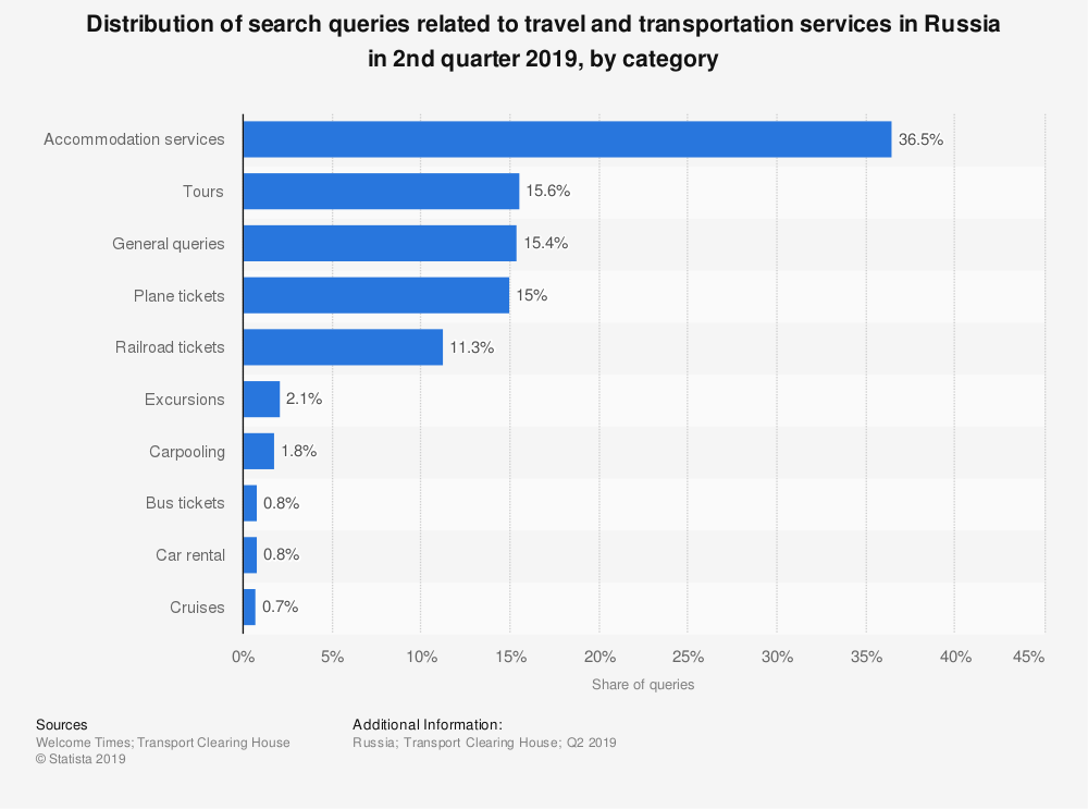 Statistic: Distribution of search queries related to travel and transportation services in Russia in 2nd quarter 2019, by category   Statista