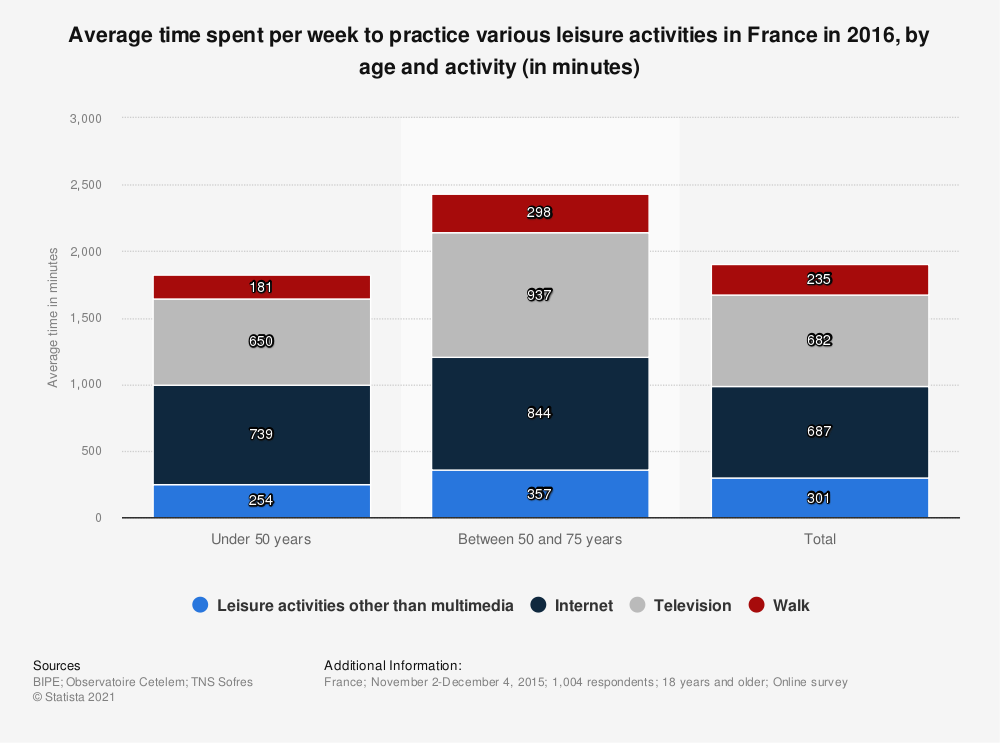 Statistic: Average time spent per week to practice various leisure activities in France in 2016, by age and activity (in minutes)   Statista