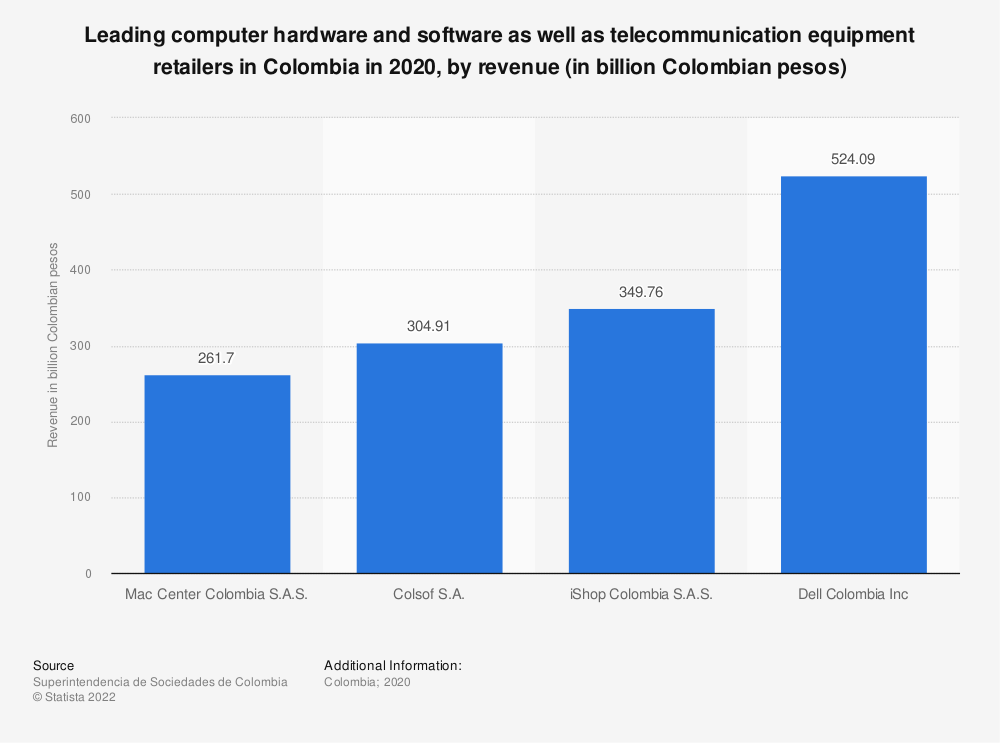 Statistic: Leading computer hardware and software as well as telecommunication equipment retailers in Colombia in 2019, by revenue (in billion Colombian pesos) | Statista