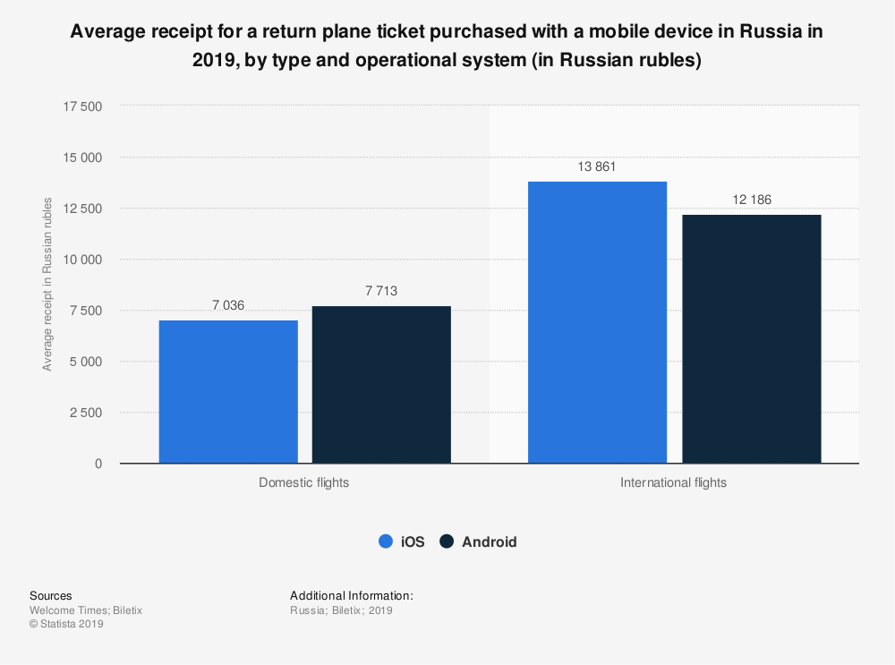 Statistic: Average receipt for a return plane ticket purchased with a mobile device in Russia in 2019, by type and operational system (in Russian rubles) | Statista
