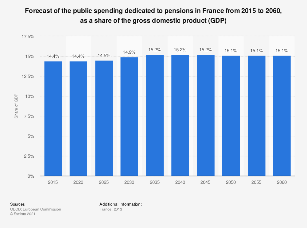 Statistic: Forecast of the public spending dedicated to pensions in France from 2015 to 2060, as a share of the gross domestic product (GDP) | Statista