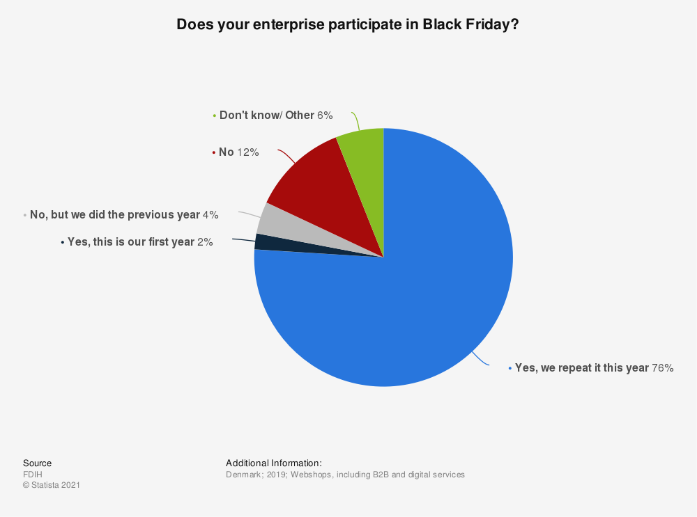 Statistic: Does your enterprise participate in Black Friday? | Statista