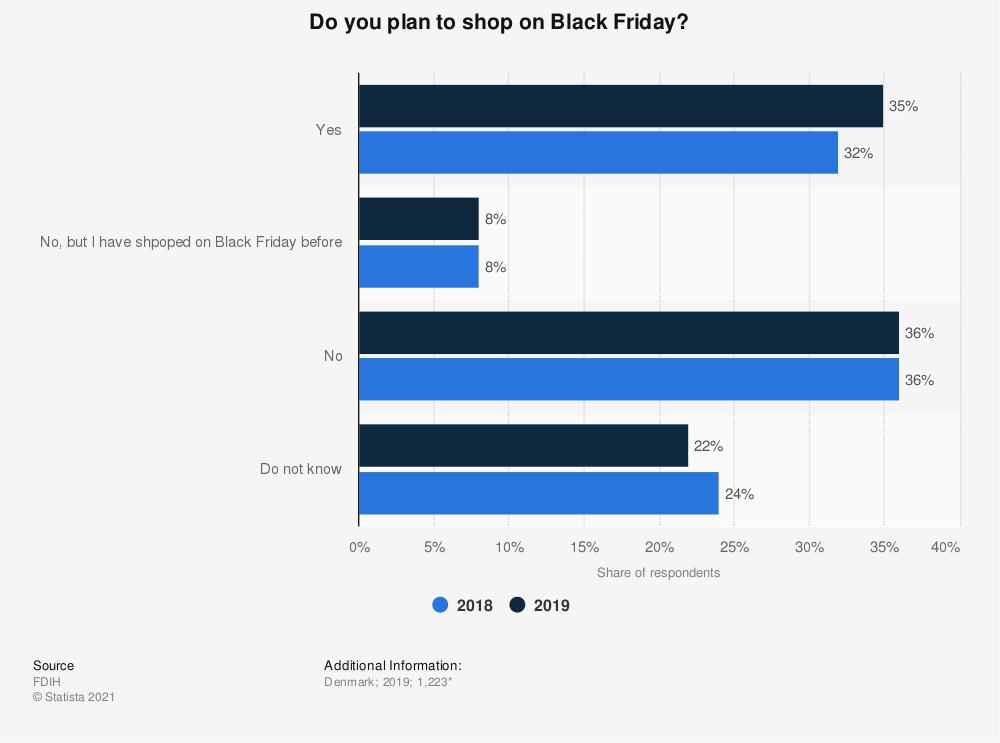 Statistic: Do you plan to shop on Black Friday? | Statista