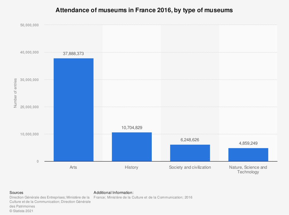 Statistic: Attendance of museums in France 2016, by type of museums    Statista