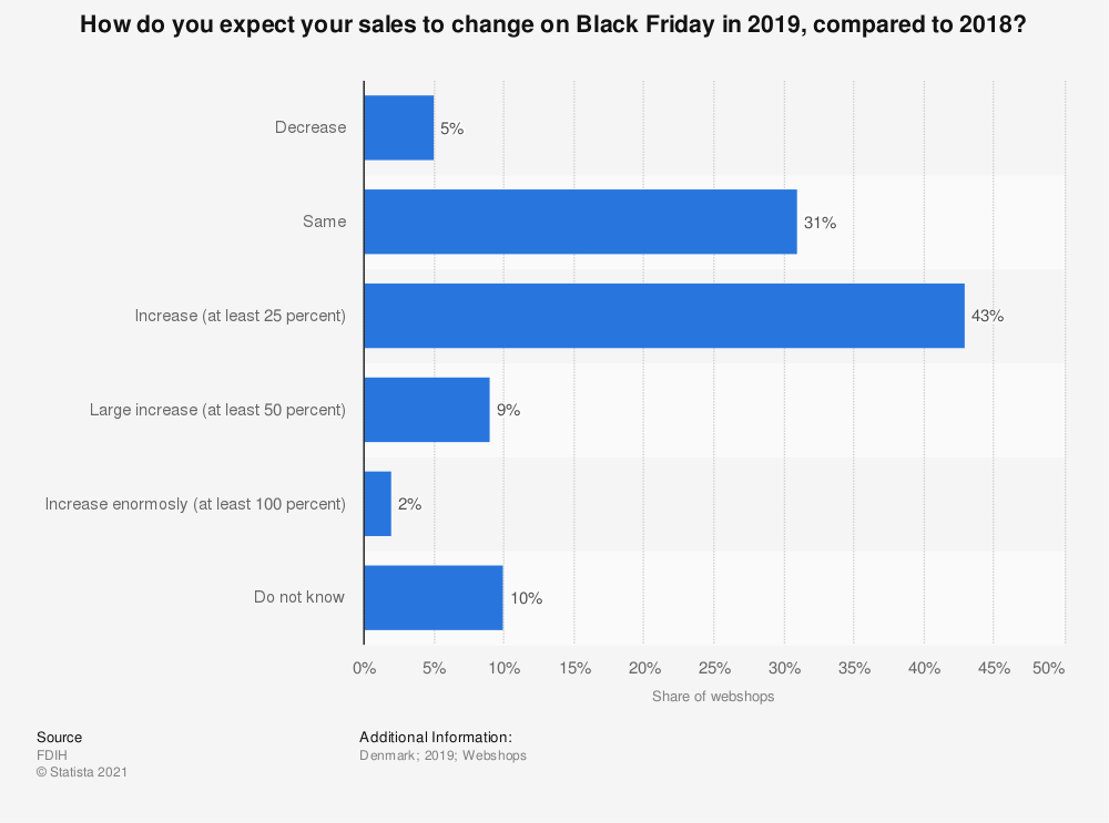 Statistic: How do you expect your sales to change on Black Friday in 2019, compared to 2018? | Statista