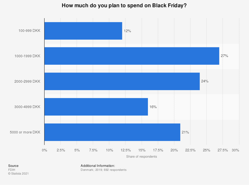 Statistic: How much do you plan to spend on Black Friday? | Statista