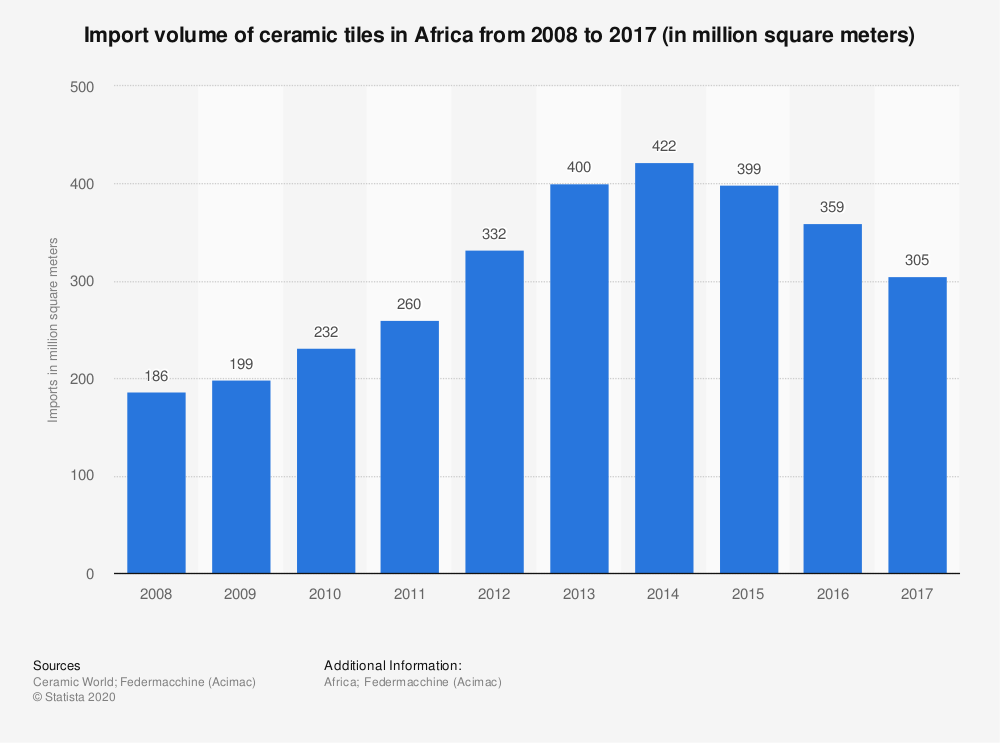Statistic: Import volume of ceramic tiles in Africa from 2008 to 2017 (in million square meters) | Statista