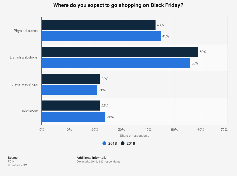 Statistic: Where do you expect to go shopping on Black Friday? | Statista