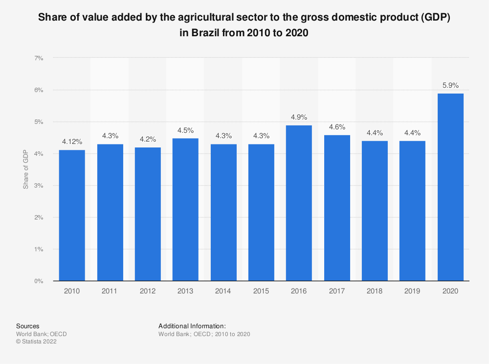 Statistic: Share of value added by the agricultural sector to gross domestic product (GDP) in Brazil from 2009 to 2018 | Statista
