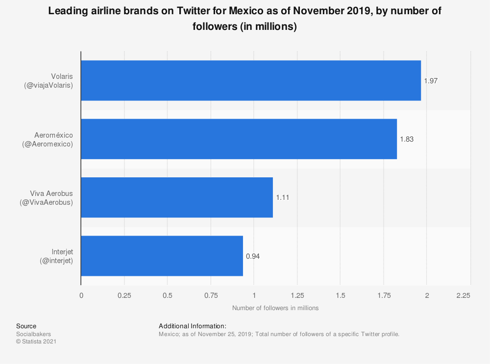 Statistic: Leading airline brands on Twitter for Mexico as of November 2019, by number of followers (in millions)   Statista