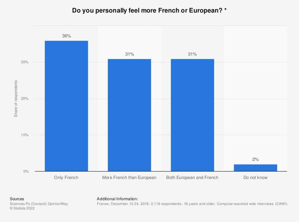Statistic: Do you personally feel more French or European? *    Statista