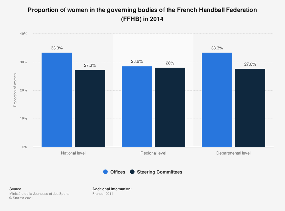 Statistic: Proportion of women in the governing bodies of the French Handball Federation (FFHB) in 2014 | Statista