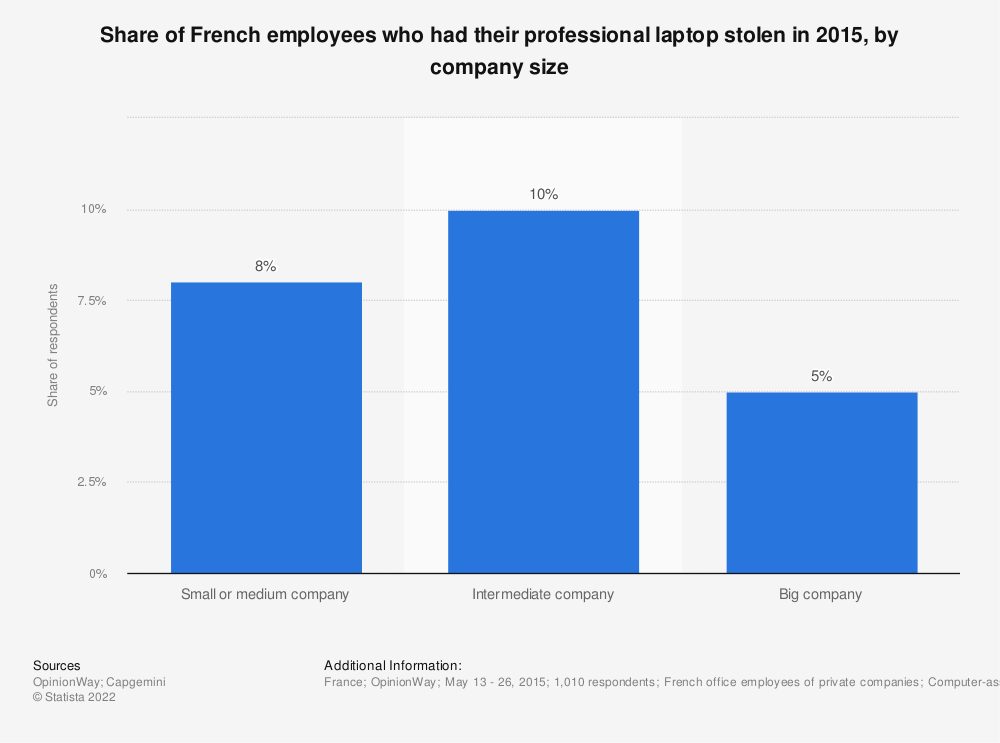Statistic: Share of French employees who had their professional laptop stolen in 2015, by company size   Statista