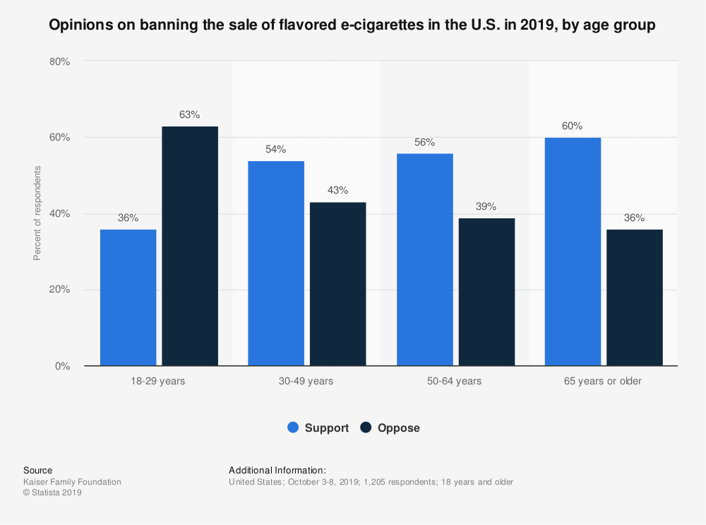 Statistic: Opinions on banning the sale of flavored e-cigarettes in the U.S. in 2019, by age group | Statista