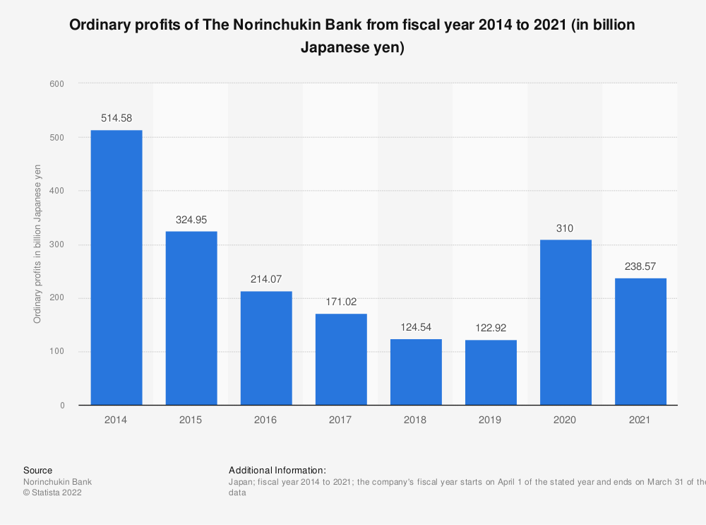 Statistic: Ordinary profits of The Norinchukin Bank from fiscal year 2014 to 2020 (in billion Japanese yen) | Statista