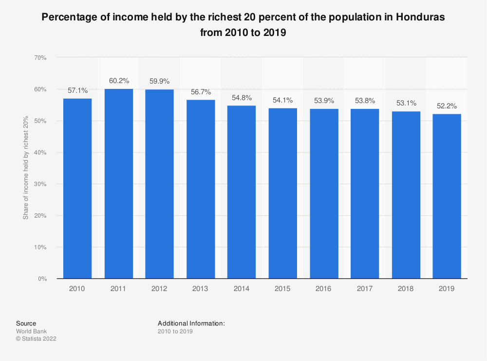 Statistic: Percentage of income held by the richest 20% of the population in Honduras from 2010 to 2019 | Statista