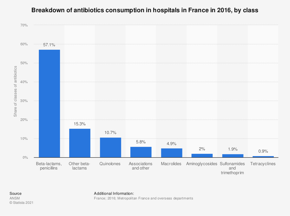 Statistic: Breakdown of antibiotics consumption in hospitals in France in 2016, by class | Statista