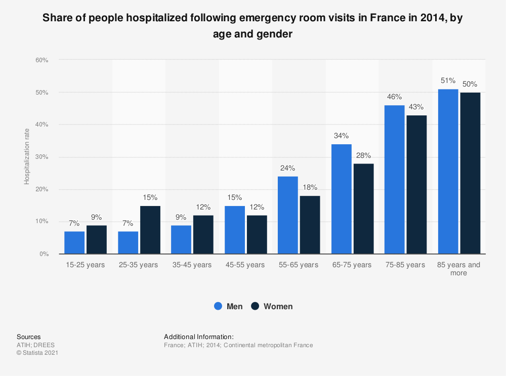 Statistic: Share of people hospitalized following emergency room visits in France in 2014, by age and gender | Statista