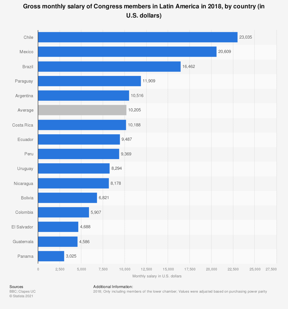 Statistic: Gross monthly salary of Congress members in Latin America in 2018, by country (in U.S. dollars) | Statista