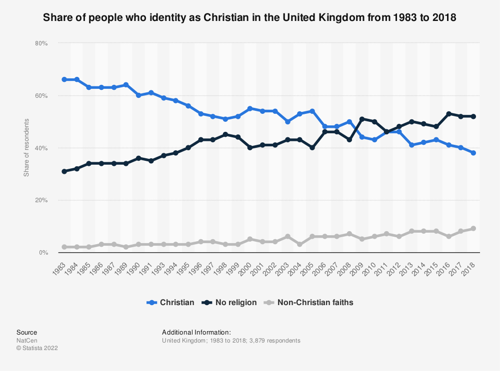 Statistic: Share of people who identity as Christian in the United Kingdom from 1983 to 2018 | Statista