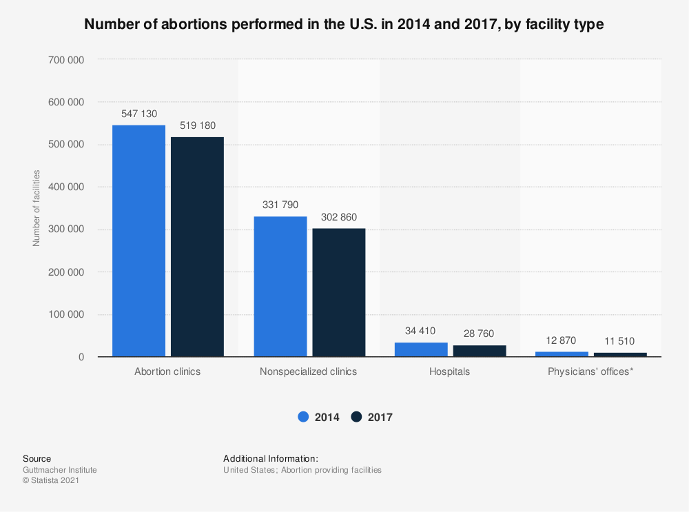 Statistic: Number of abortions performed in the U.S. in 2014 and 2017, by facility type | Statista