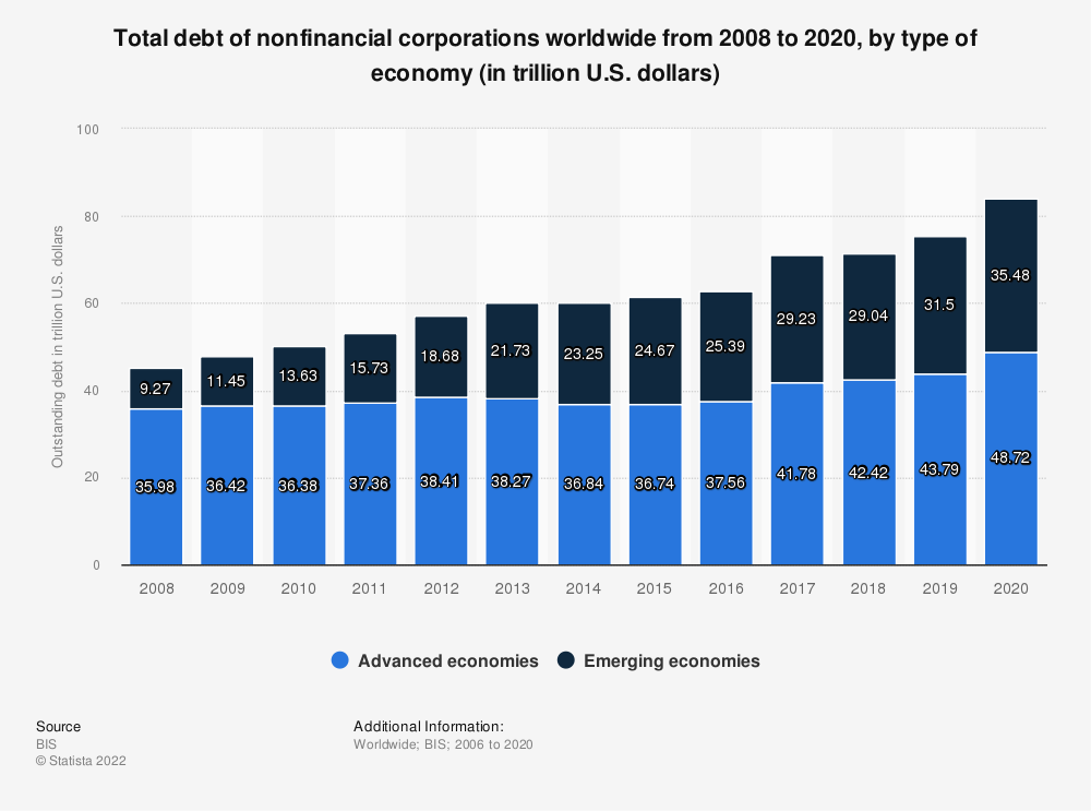 Statistic: Total debt of nonfinancial corporations worldwide from 2008 to 2019, by type of economy (in trillion U.S. dollars) | Statista