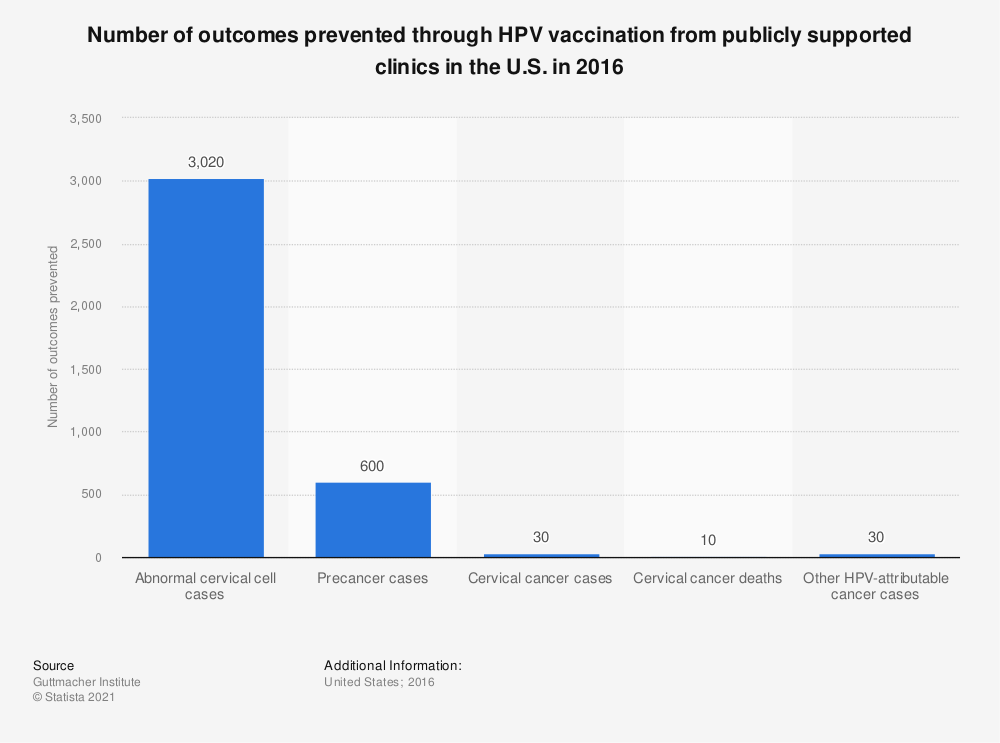 Statistic: Number of outcomes prevented through HPV vaccination from publicly supported clinics in the U.S. in 2016 | Statista
