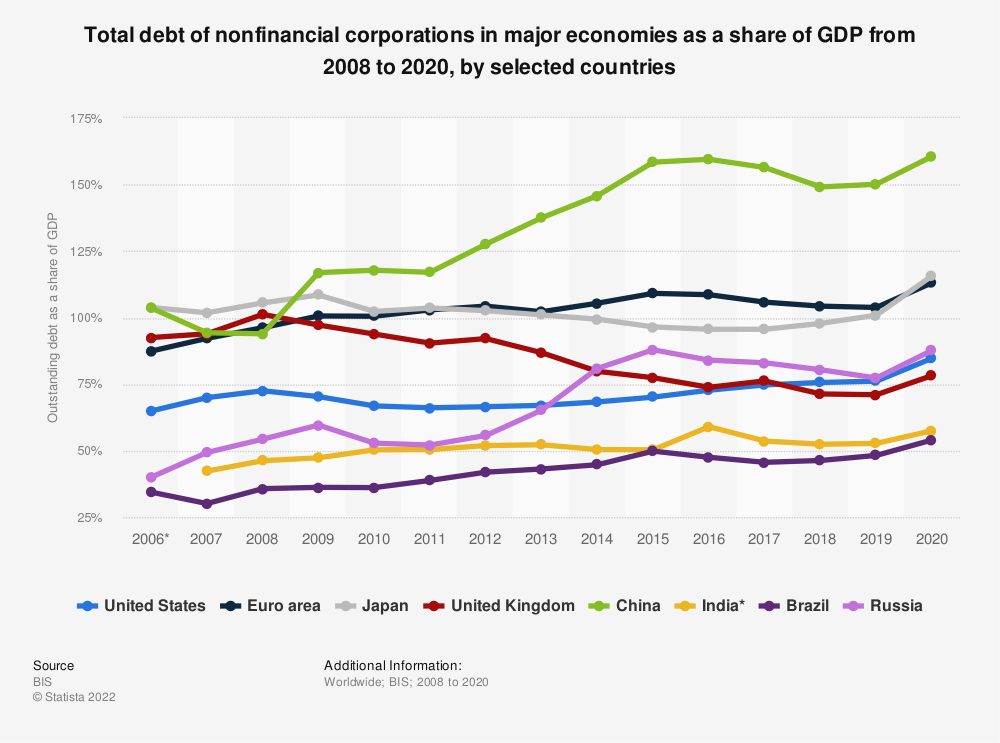 Statistic: Total debt of nonfinancial corporations in major economies as a share of GDP from 2008 to 2019, by economy type | Statista