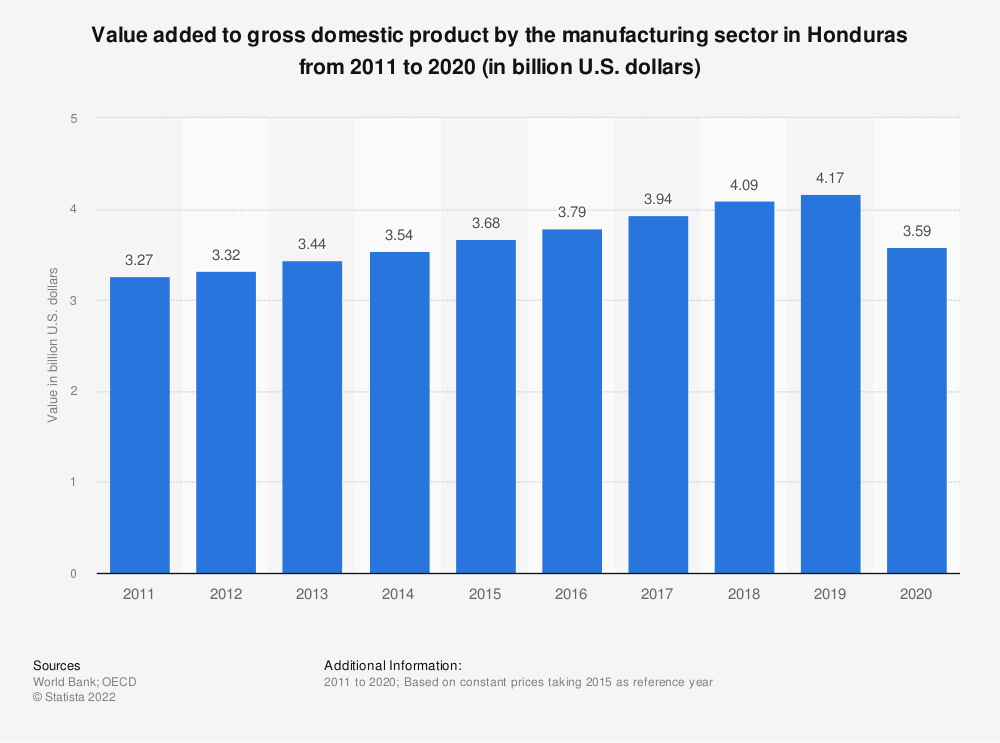Statistic: Value added to gross domestic product by the manufacturing sector in Honduras from 2010 to 2018 (in billion U.S. dollars)  | Statista