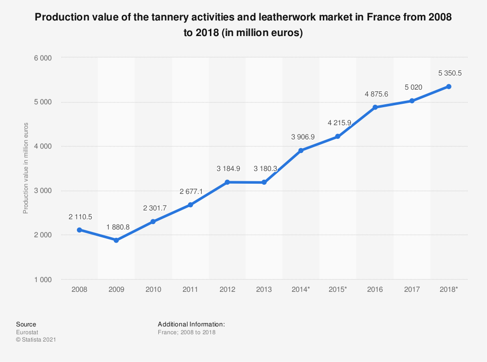 Statistic: Production value of the tannery activities and leatherwork market in France from 2008 to 2018 (in million euros)   Statista
