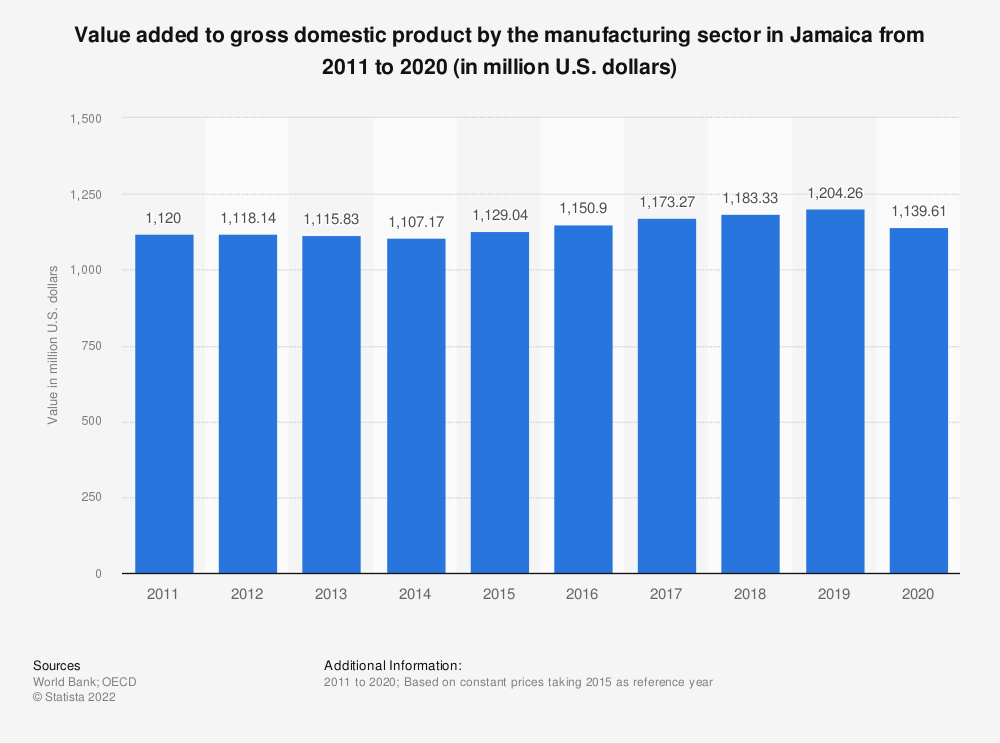 Statistic: Value added to gross domestic product by the manufacturing sector in Jamaica from 2010 to 2018 (in million U.S. dollars)    Statista