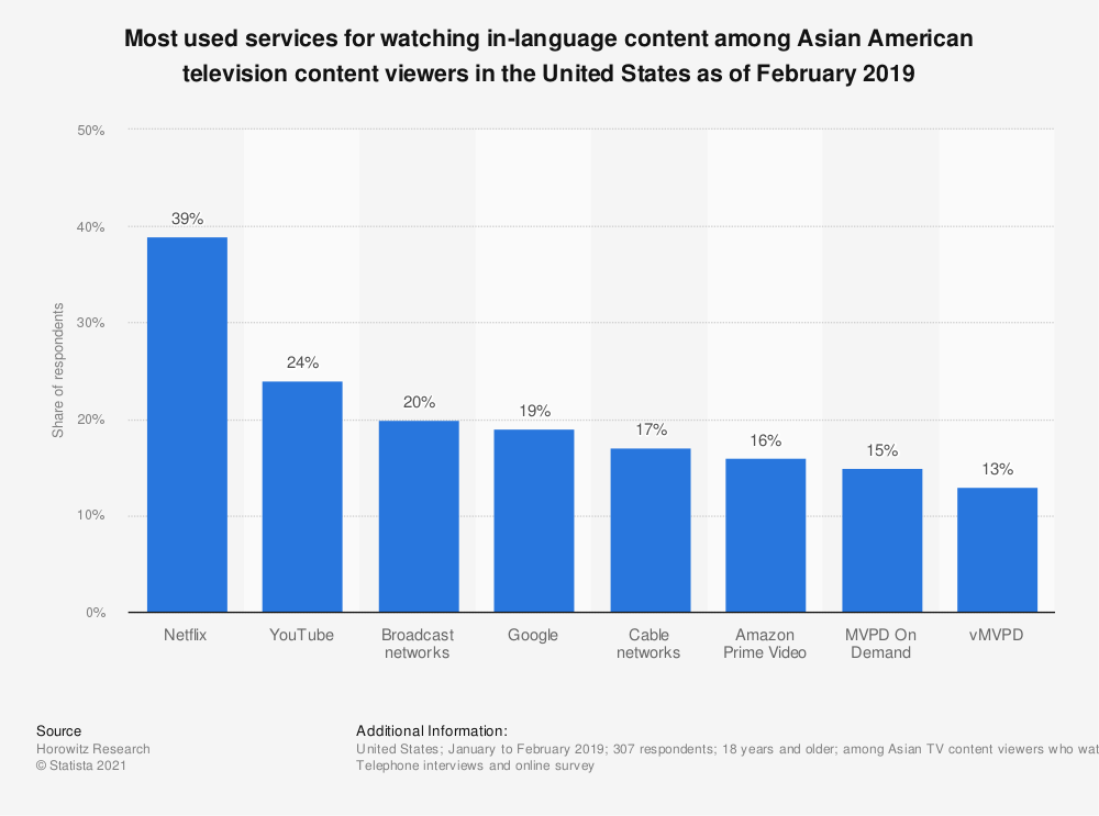 Statistic: Most used services for watching in-language content among Asian American television content viewers in the United States as of February 2019   Statista