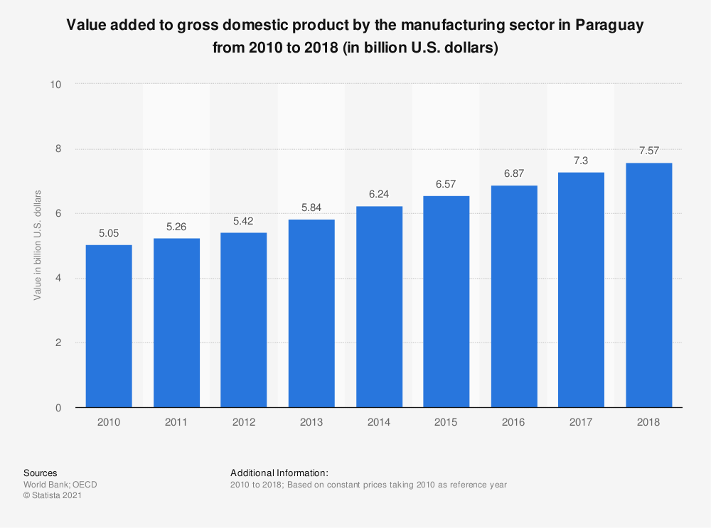 Statistic: Value added to gross domestic product by the manufacturing sector in Paraguay from 2010 to 2018 (in billion U.S. dollars)    Statista
