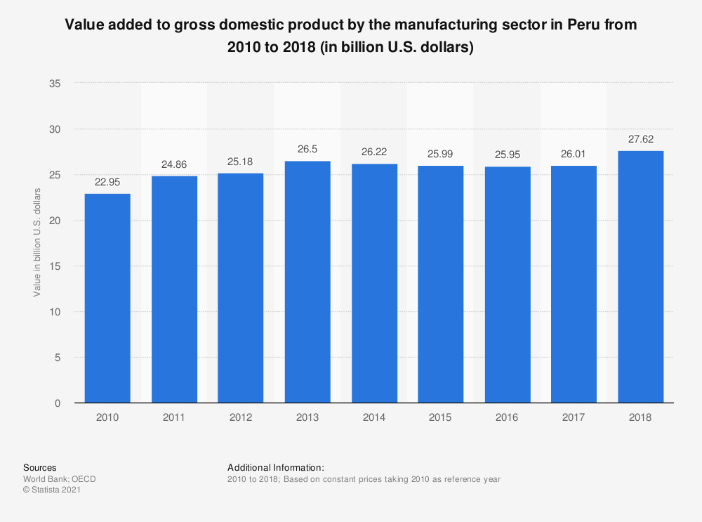 Statistic: Value added to gross domestic product by the manufacturing sector in Peru from 2010 to 2018 (in billion U.S. dollars)  | Statista