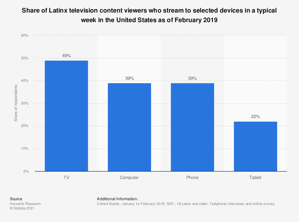 Statistic: Share of Latinx television content viewers who stream to selected devices in a typical week in the United States as of February 2019 | Statista
